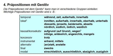 Deutsche grammatik erkl ren und ben diese materialien for Genitiv prapositionen daf