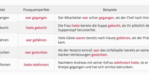 Zeitformen Plusquamperfekt Beste Tipps Zum Deutsch Lernen 4