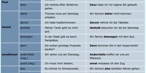 DaF DaZ Karten / Tabelle Satzverbindungen mit Adverbien  - Übersicht und Übungen
